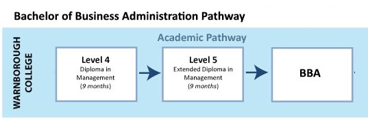 Warnborough College Ireland Bachelor of Business Administration (BBA) Pathway